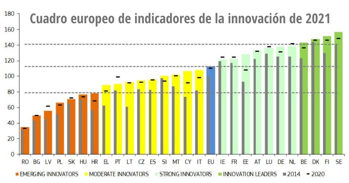 Cuadro europeo de indicadores de la innovación de 2021