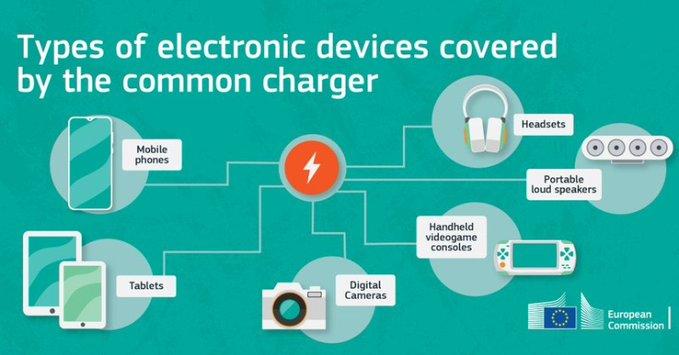 Reducir de un tirón la frustración de los consumidores y los residuos electrónicos: La Comisión propone un cargador común para los dispositivos electrónicos