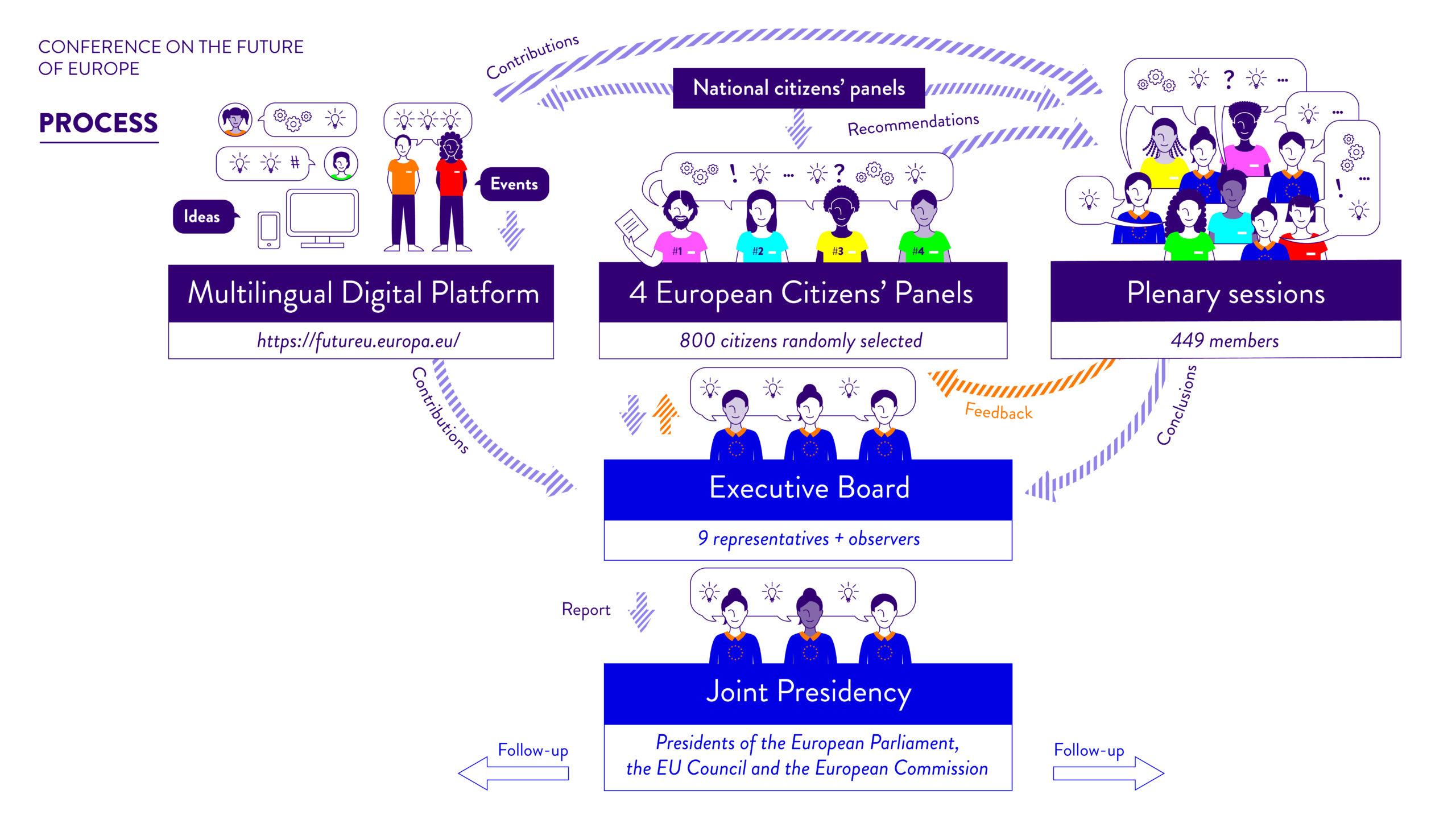 Conferencia sobre el Futuro de Europa: Pleno para debatir las contribuciones de los ciudadanos